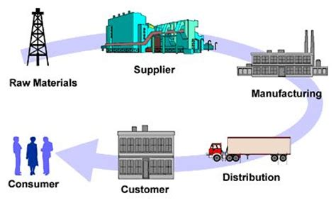 Warehouse management system essay
